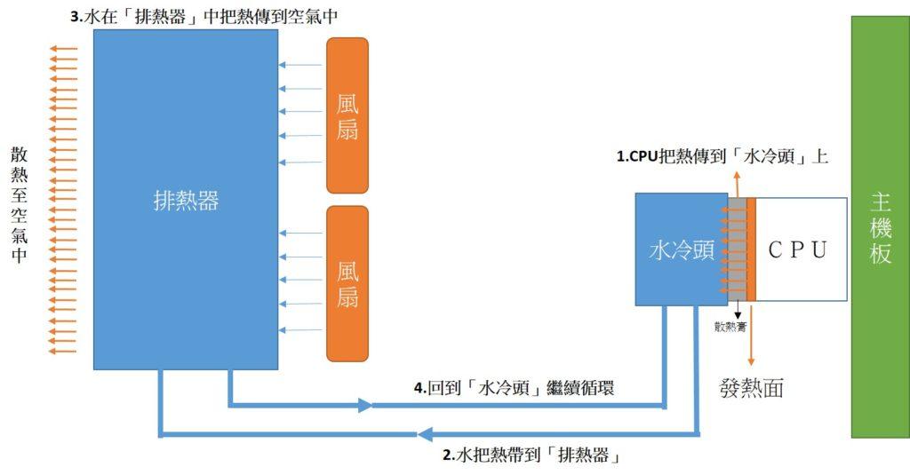 水冷式散熱器的原理與流程